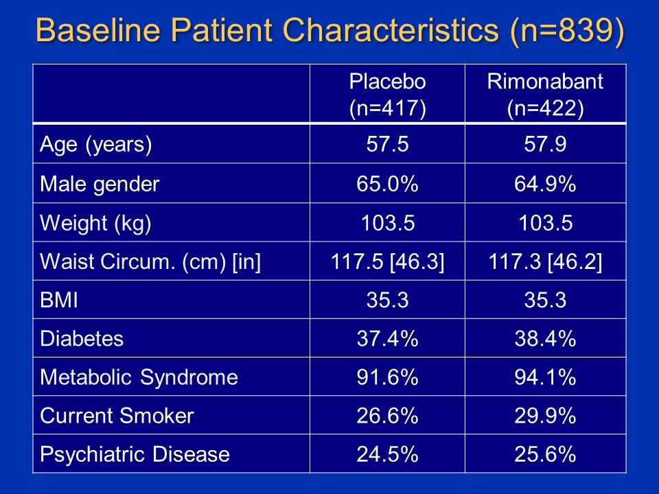 Baseline Patient Characteristics (n=839) Placebo (n=417) Rimonabant (n=422) Age (years) Male gender65.0%64.9% Weight (kg)103.5 Waist Circum.