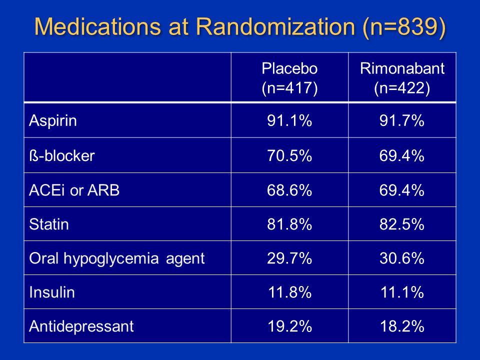 Medications at Randomization (n=839) Placebo (n=417) Rimonabant (n=422) Aspirin91.1%91.7% ß-blocker70.5%69.4% ACEi or ARB68.6%69.4% Statin81.8%82.5% Oral hypoglycemia agent29.7%30.6% Insulin11.8%11.1% Antidepressant19.2%18.2%