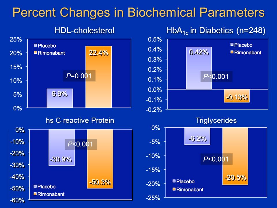 Percent Changes in Biochemical Parameters P=0.001 P<0.001 HDL-cholesterol HbA 1c in Diabetics (n=248) 6.9% 22.4% -20.5% -6.2% Triglycerides 0.42% -0.13% hs C-reactive Protein -30.9% -50.3% P<0.001