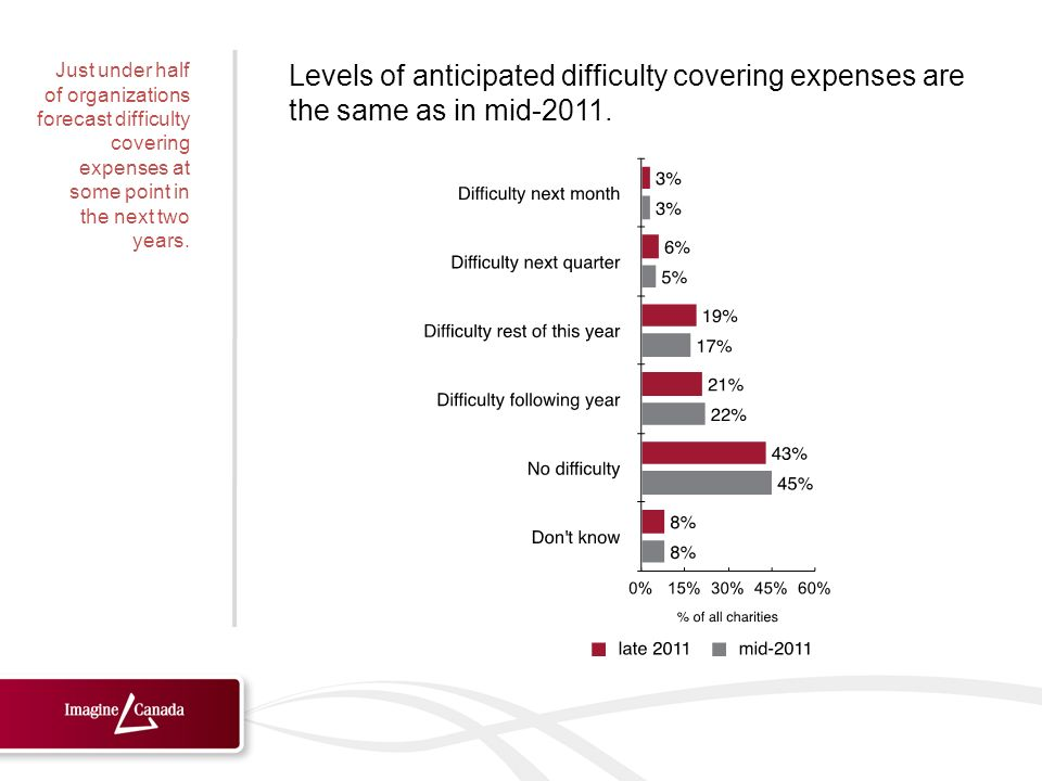 Levels of anticipated difficulty covering expenses are the same as in mid-2011.