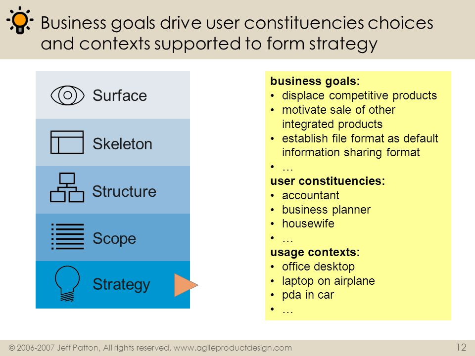 © 2006-2007 Jeff Patton, All rights reserved, www.agileproductdesign.com 12 Business goals drive user constituencies choices and contexts supported to