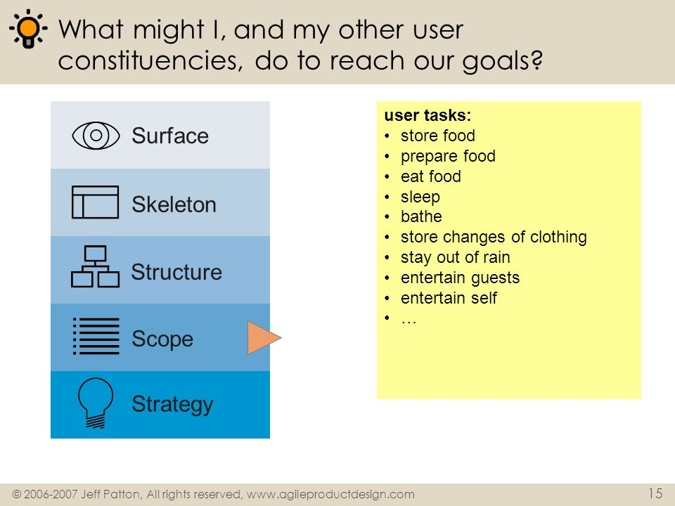 © 2006-2007 Jeff Patton, All rights reserved, www.agileproductdesign.com 15 What might I, and my other user constituencies, do to reach our goals? use