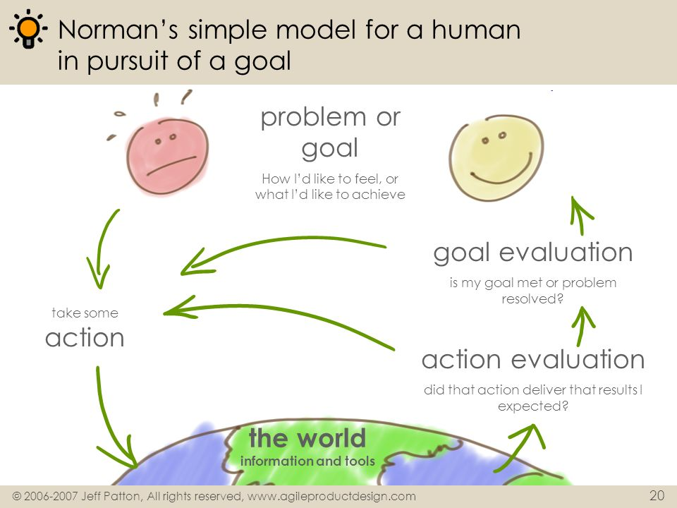 © 2006-2007 Jeff Patton, All rights reserved, www.agileproductdesign.com 20 Normans simple model for a human in pursuit of a goal problem or goal How