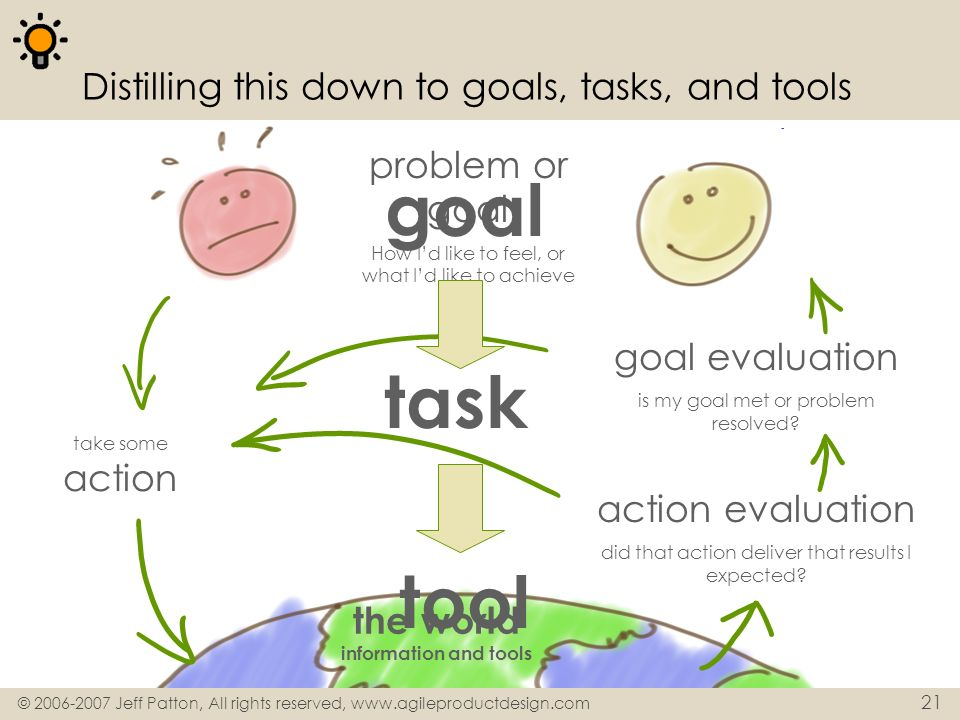 © 2006-2007 Jeff Patton, All rights reserved, www.agileproductdesign.com 21 Distilling this down to goals, tasks, and tools problem or goal How Id lik