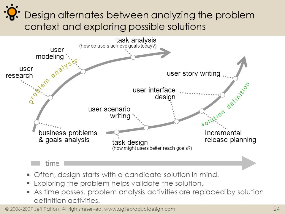 © 2006-2007 Jeff Patton, All rights reserved, www.agileproductdesign.com 24 Design alternates between analyzing the problem context and exploring poss