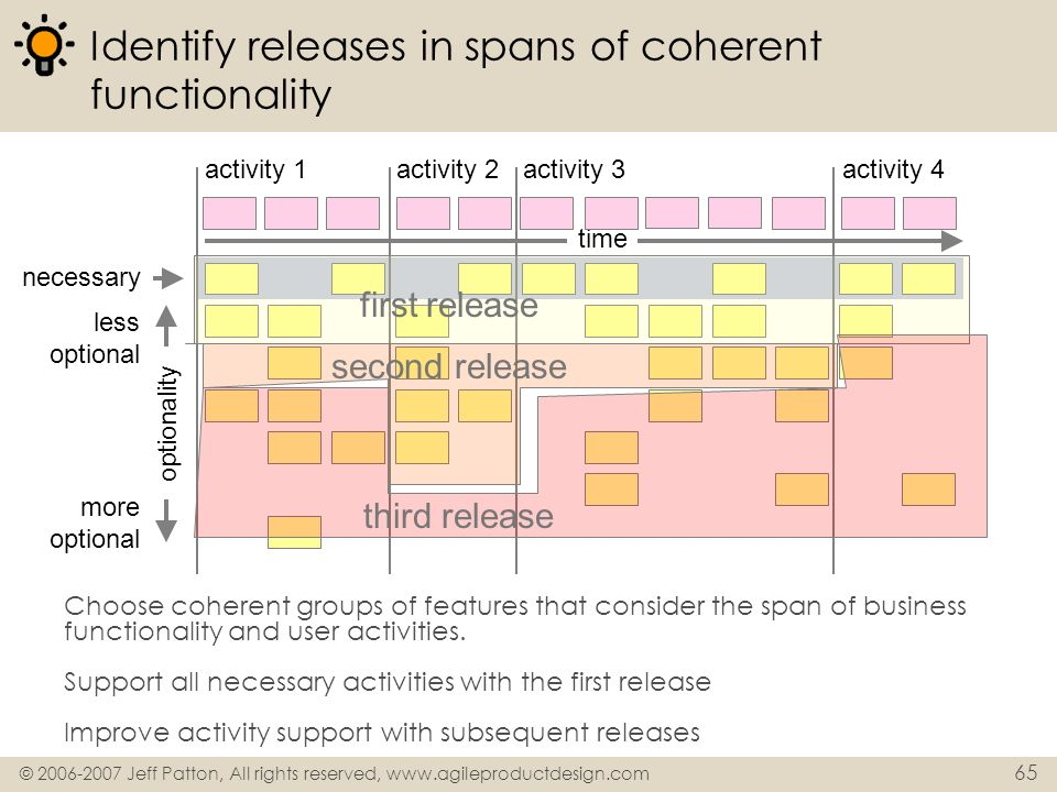 © 2006-2007 Jeff Patton, All rights reserved, www.agileproductdesign.com 65 Identify releases in spans of coherent functionality Choose coherent group