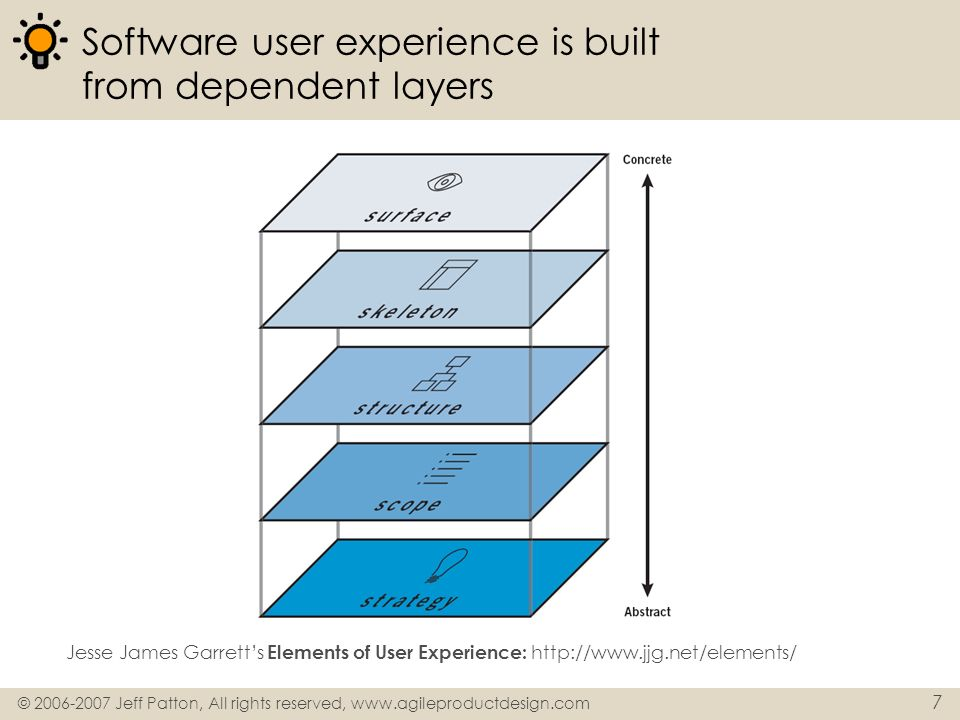 © 2006-2007 Jeff Patton, All rights reserved, www.agileproductdesign.com 7 Software user experience is built from dependent layers Jesse James Garrett