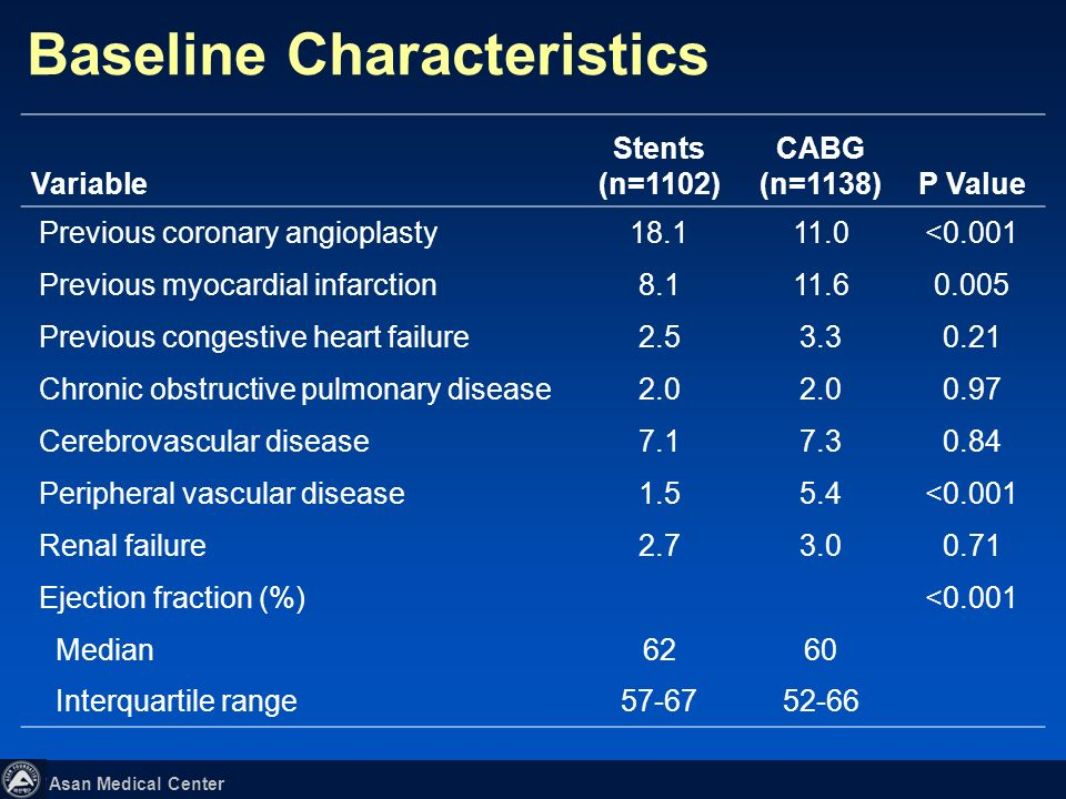 Asan Medical Center Baseline Characteristics Variable Stents (n=1102) CABG (n=1138)P Value Demographic characteristics Age (yr)<0.001 Median6264 Inter