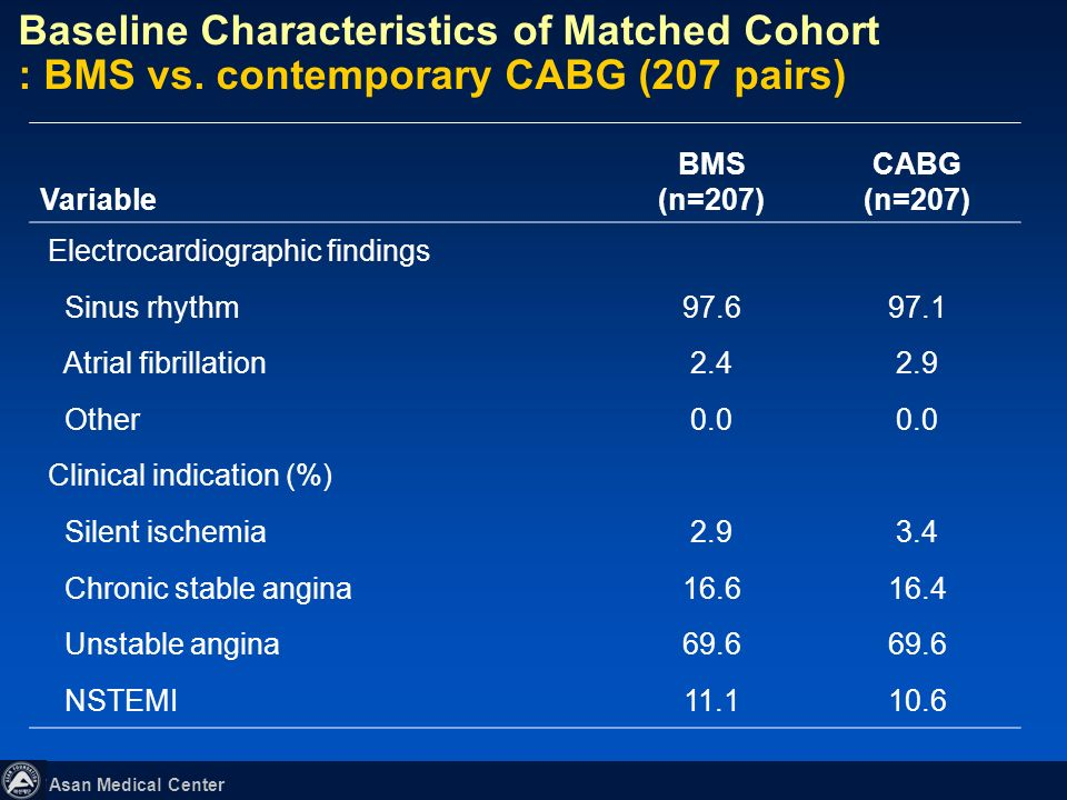 Asan Medical Center Variable BMS (n=207) CABG (n=207) Previous coronary angioplasty14.014.5 Previous myocardial infarction9.710.6 Previous congestive