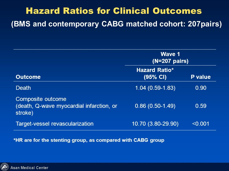 Asan Medical Center Target-vessel revascularization (BMS and contemporary CABG matched cohort: 207pairs)