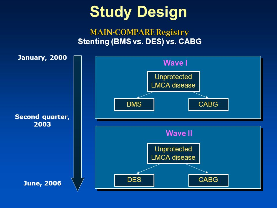 Asan Medical Center PCI patients (N=1102) Reason for PCI 4 Without suitable bypass conduits 12 Concurrent severe medical illness 2 Current malignancy 3 Limited life expectancy 8 Age 80 years and poor performance status 1073 (97%) Physicians preference -good candidate for stenting or CABG Patients preference/ Patient refused surgery -poor candidate for stenting 29 (3%) Physician refused surgery -poor candidates for CABG