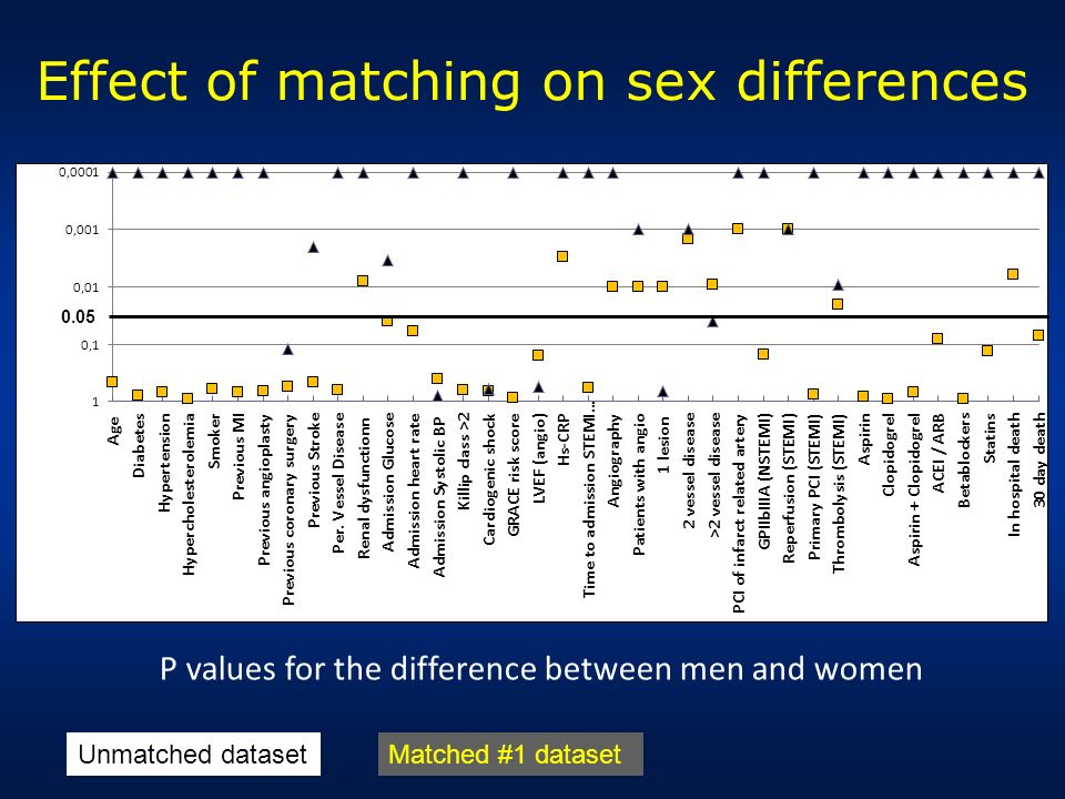 Effect of matching on sex differences P values for the difference between men and women Unmatched datasetMatched #1 dataset 0.05