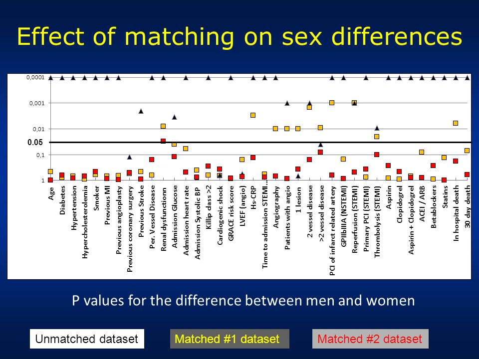 Effect of matching on sex differences P values for the difference between men and women Unmatched datasetMatched #1 datasetMatched #2 dataset 0.05