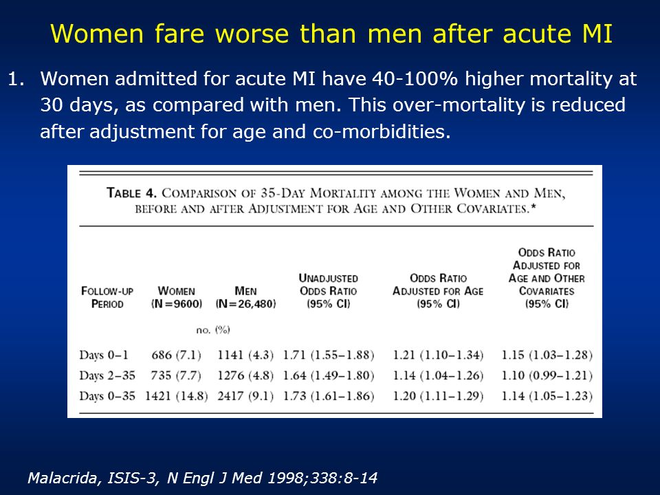 Women fare worse than men after acute MI 1.Women admitted for acute MI have 40-100% higher mortality at 30 days, as compared with men. This over-morta