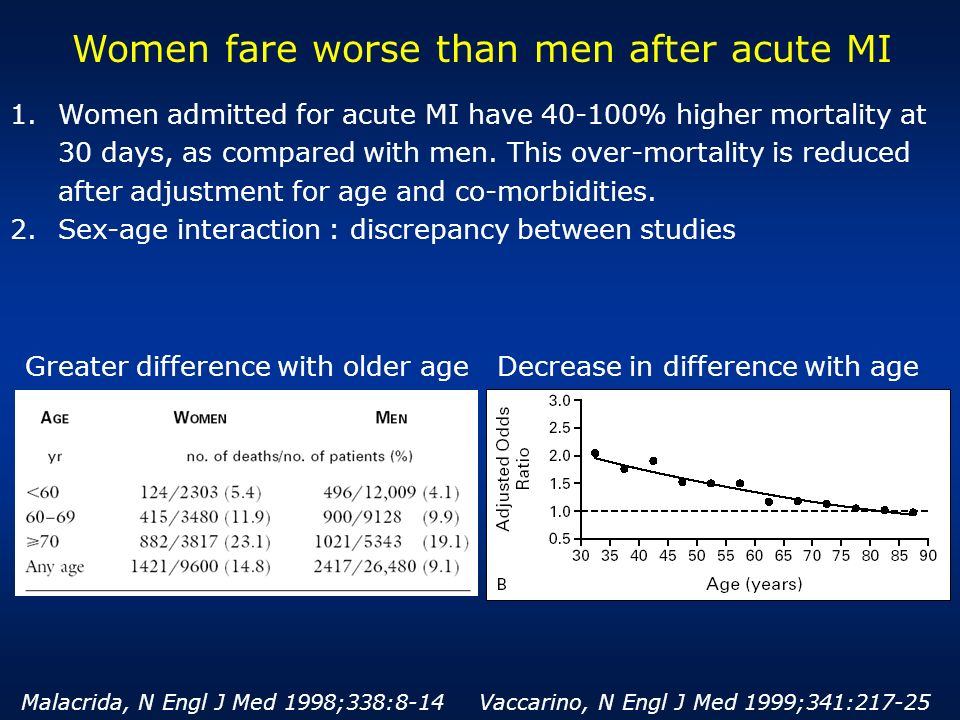1.Women admitted for acute MI have 40-100% higher mortality at 30 days, as compared with men. This over-mortality is reduced after adjustment for age