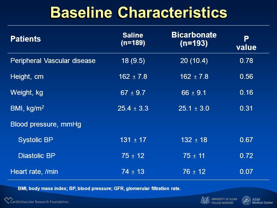 Baseline Characteristics Patients Saline (n=189) Bicarbonate (n=193) P value Age (yr) 67.5 (62-72)68.5 (63-73) 0.30 Female gender 54 (28.6)57 (29.5) 0