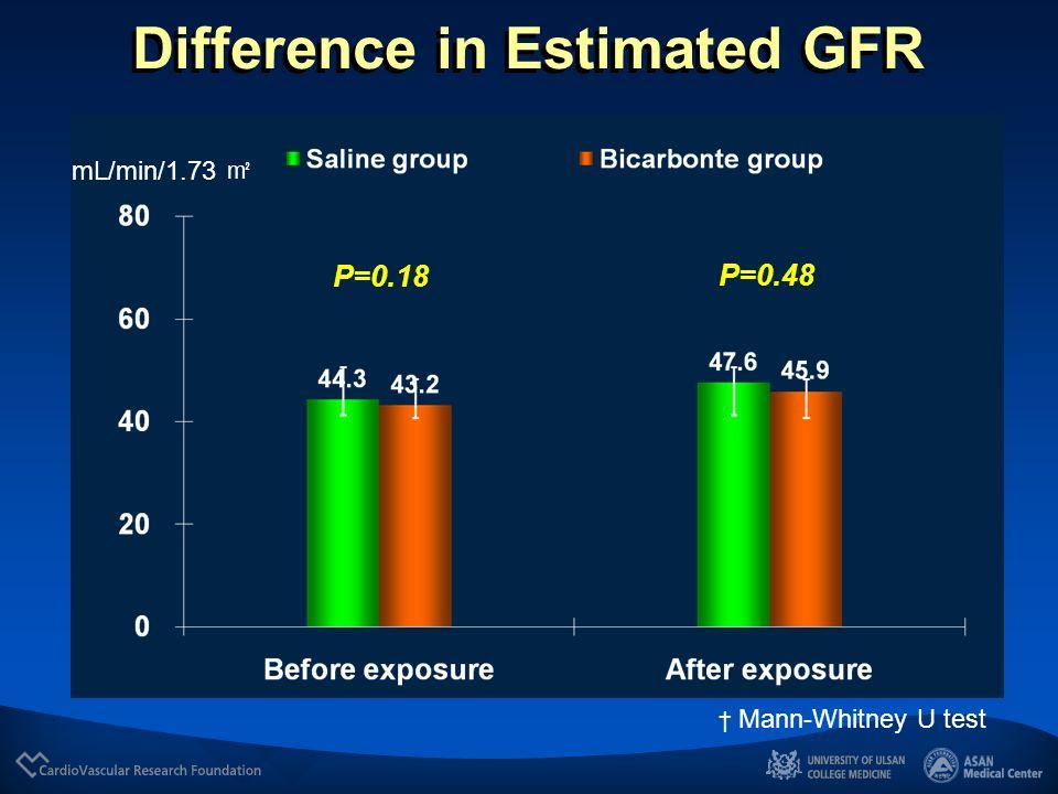 Difference in Serum Creatinine mg/dL P=0.49 P=0.18 Mann-Whitney U test