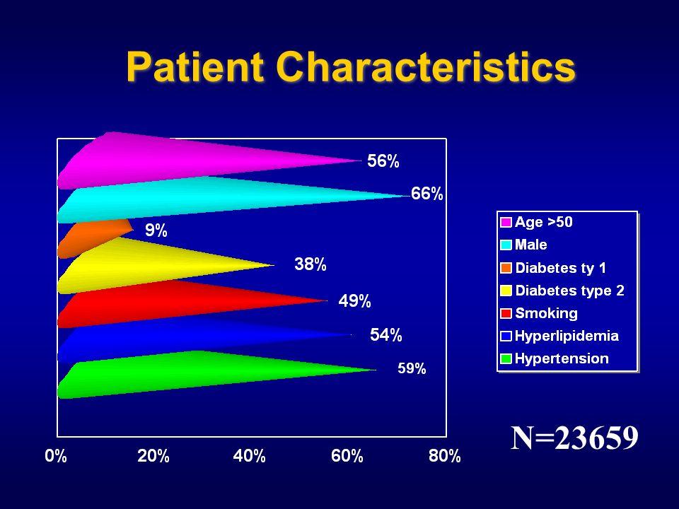 Patient Characteristics N=23659