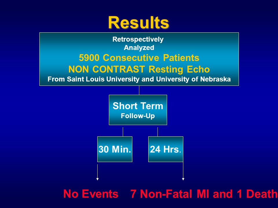 Results Retrospectively Analyzed 5900 Consecutive Patients NON CONTRAST Resting Echo From Saint Louis University and University of Nebraska Short Term Follow-Up 30 Min.24 Hrs.