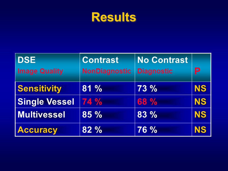 Results DSE Image Quality Contrast NonDiagnostic No Contrast Diagnostic P Sensitivity81 %73 %NS Single Vessel74 %68 %NS Multivessel85 %83 %NS Accuracy82 %76 %NS