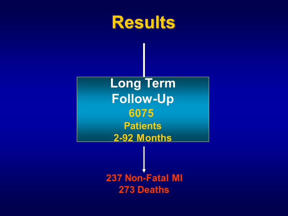 Results Long Term Follow-Up 6075 Patients 2-92 Months 237 Non-Fatal MI 273 Deaths
