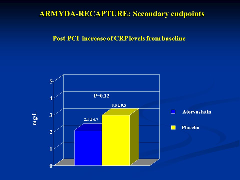 2.1 ± 6.7 3.0 ± 9.5 P=0.12 mg/L ARMYDA-RECAPTURE: Secondary endpoints Post-PCI increase of CRP levels from baseline 0 1 2 3 4 5 Atorvastatin Placebo