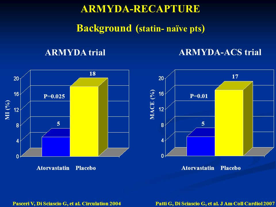 5 18 P=0.025 MI (%) PlaceboAtorvastatin Pasceri V, Di Sciascio G, et al.