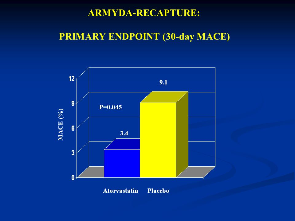 ARMYDA-RECAPTURE: PRIMARY ENDPOINT (30-day MACE) 3.4 9.1 P=0.045 MACE (%) PlaceboAtorvastatin