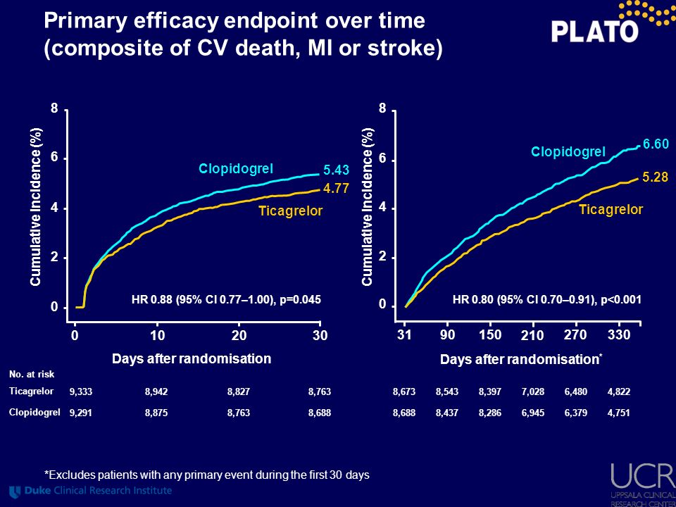 8,688 8,763 0102030 8 6 4 2 0 Cumulative incidence (%) Clopidogrel Ticagrelor 4.77 5.43 HR 0.88 (95% CI 0.77–1.00), p=0.045 No. at risk Clopidogrel Ti