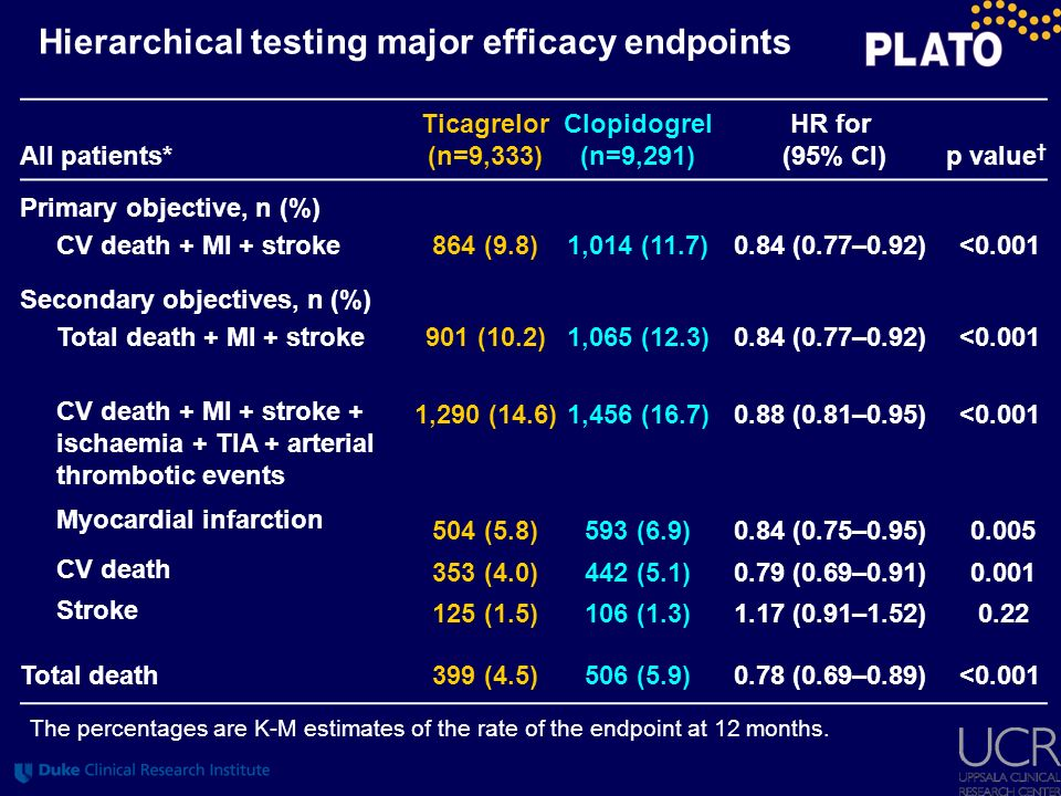 Hierarchical testing major efficacy endpoints All patients* Ticagrelor (n=9,333) Clopidogrel (n=9,291) HR for (95% CI)p value Primary objective, n (%)