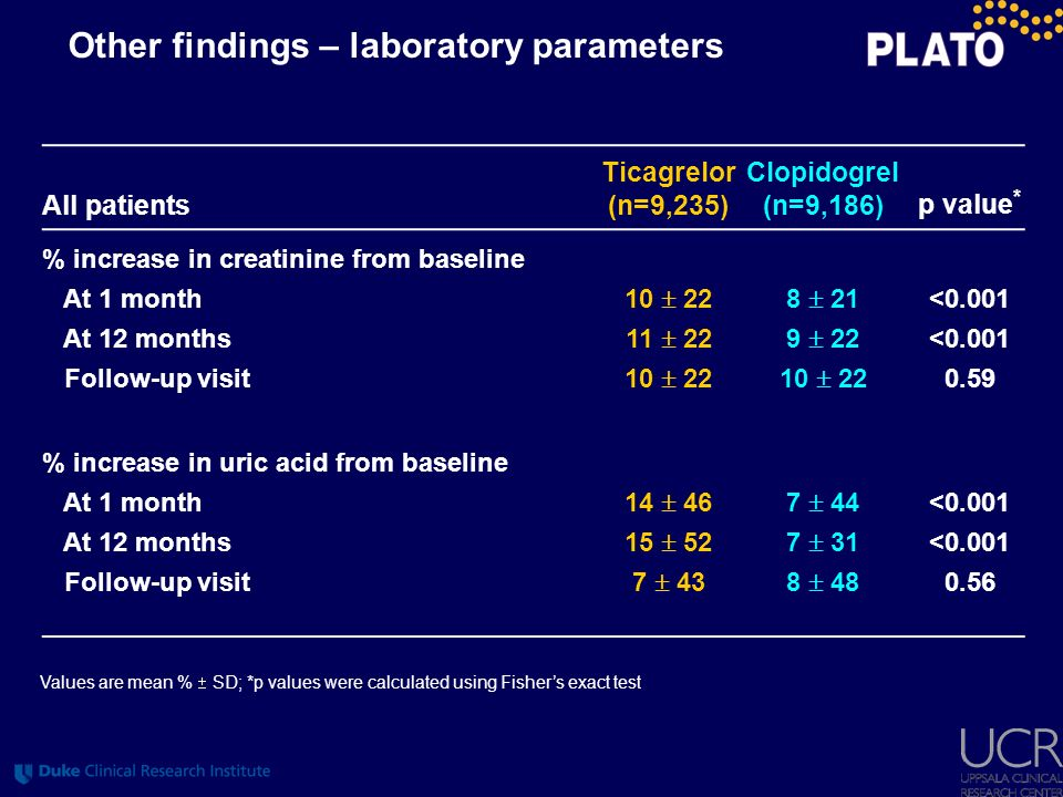 Other findings – laboratory parameters All patients Ticagrelor (n=9,235) Clopidogrel (n=9,186) p value * % increase in creatinine from baseline At 1 m