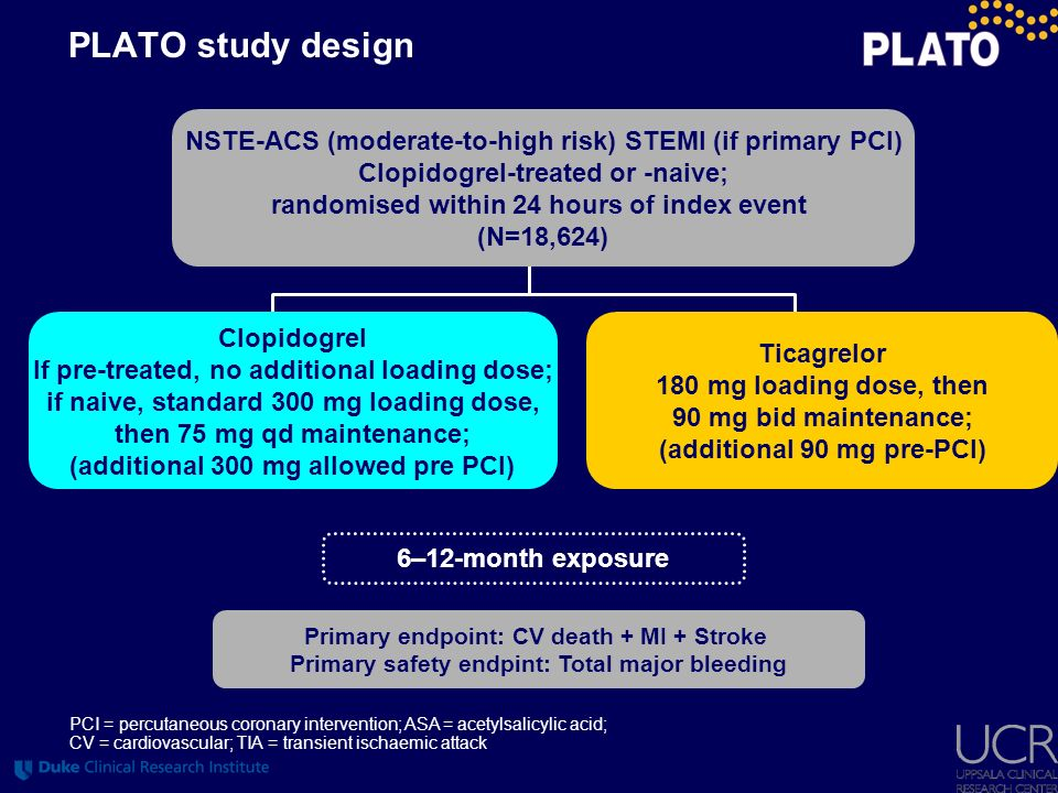 LBBB = left bundle branch block; ECG = elctrocardiogram; CABG = coronary artery bypass graft; CAD = coronary artery disease PLATO inclusion criteria Hospitalisation for STEMI or NSTEMI ACS, with onset during the previous 24 hours With STEMI, the following two inclusion criteria were required – Persistent STEMI or new LBBB – Primary PCI planned With NSTEMI ACS, at least two of the following three were required – ST-segment changes on ECG indicating ischaemia – Positive biomarker indicating myocardial necrosis – One of the following risk indicators 60 years of age Previous MI or CABG CAD with 50% stenosis in 2 vessels Previous ischaemic stroke, TIA, carotid stenosis (50%) Diabetes mellitus Peripheral artery disease Chronic renal dysfunction (creatinine clearance <60 mL/min)