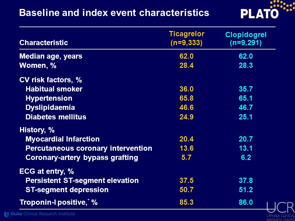 Baseline and index event characteristics Characteristic Ticagrelor (n=9,333) Clopidogrel (n=9,291) Median age, years 62.0 Women, %28.428.3 CV risk fac