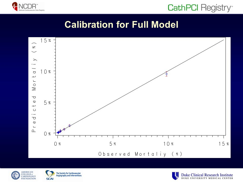 Calibration for Full Model