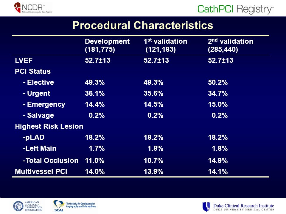 Procedural Characteristics Development (181,775) 1 st validation (121,183) 2 nd validation (285,440) LVEF52.7±13 PCI Status - Elective49.3% 50.2% - Urgent36.1%35.6%34.7% - Emergency14.4%14.5%15.0% - Salvage 0.2% Highest Risk Lesion -pLAD18.2% -Left Main 1.7% 1.8% -Total Occlusion11.0%10.7%14.9% Multivessel PCI14.0%13.9%14.1%