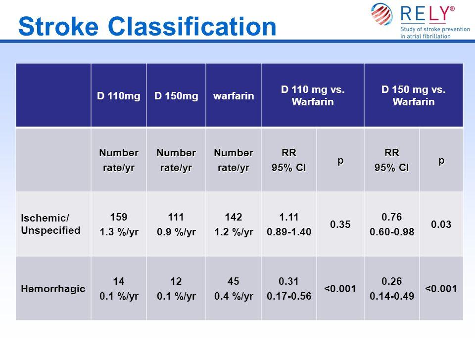 Stroke Classification D 110mgD 150mgwarfarin D 110 mg vs. Warfarin D 150 mg vs. Warfarin Numberrate/yrNumberrate/yrNumberrate/yrRR 95% CI pRR p Ischem