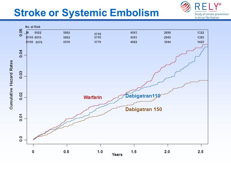 Stroke or Systemic Embolism Cumulative Hazard Rates 0.0 0.01 0.02 0.03 0.04 0.05 00.51.01.52.02.5 Dabigatran110 Dabigatran 150 Warfarin 60225862 5718