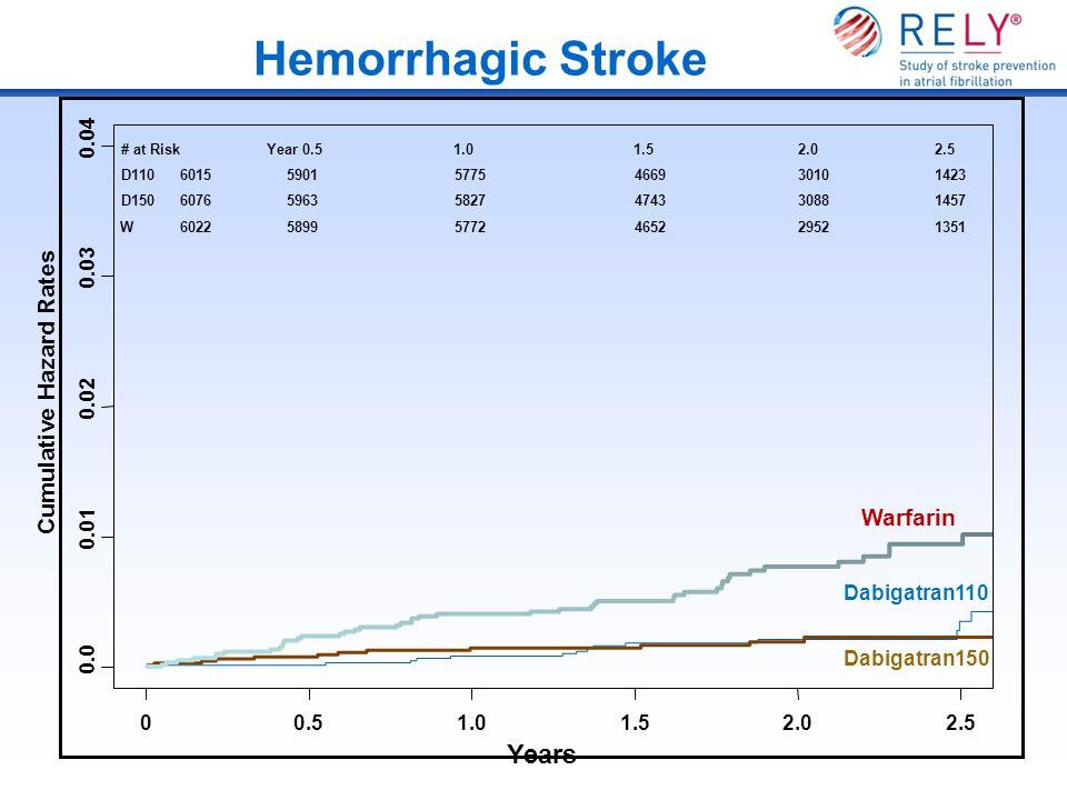 Hemorrhagic Stroke Years Cumulative Hazard Rates 0.0 0.01 0.02 0.03 0.04 00.51.01.52.02.5 Dabigatran110 Dabigatran150 Warfarin # at RiskYear 0.51.01.5