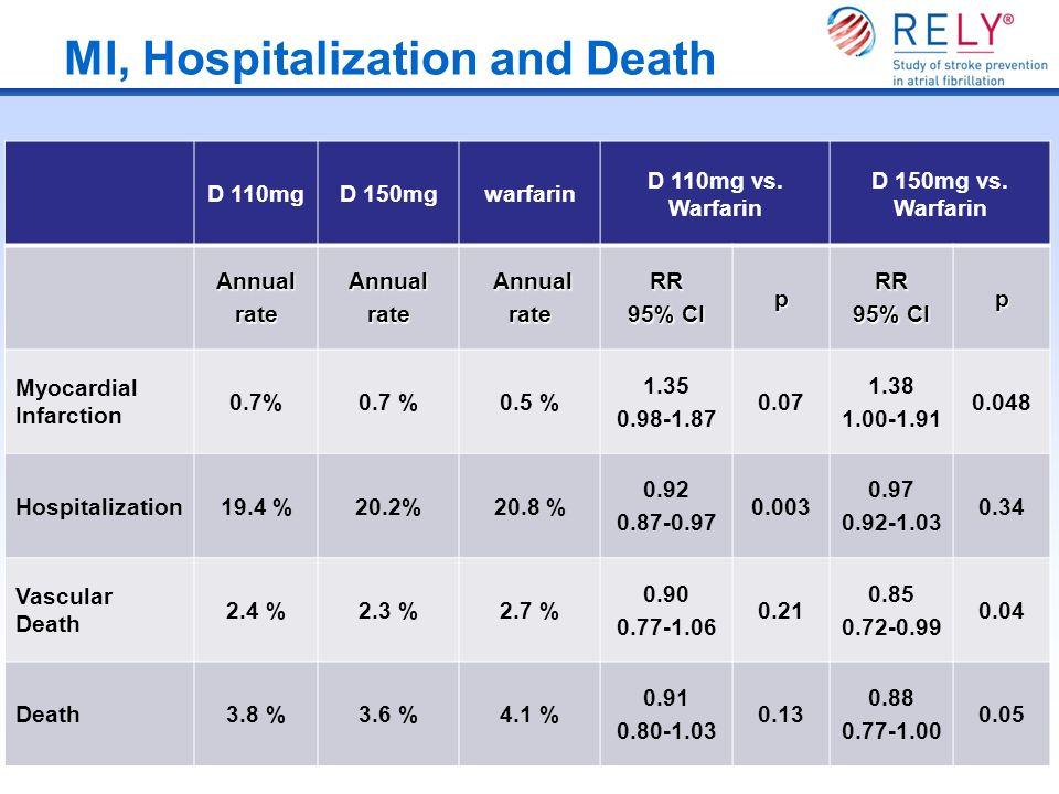 MI, Hospitalization and Death D 110mgD 150mgwarfarin D 110mg vs. Warfarin D 150mg vs. Warfarin AnnualrateAnnualrate Annual AnnualrateRR 95% CI pRR p M
