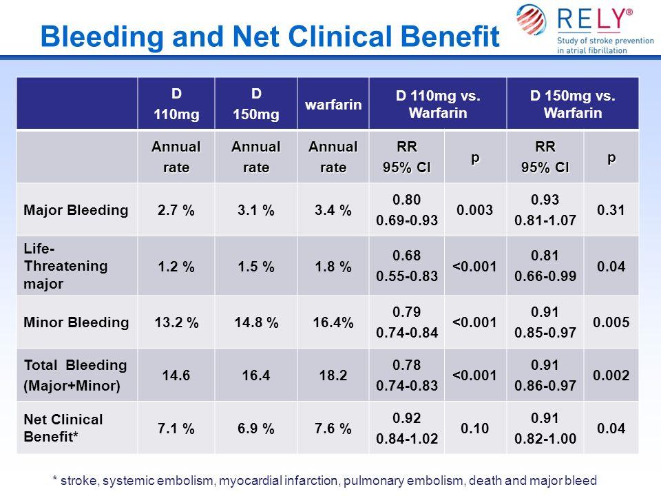 Bleeding and Net Clinical Benefit D 110mg D 150mg warfarin D 110mg vs. Warfarin D 150mg vs. Warfarin AnnualrateAnnualrateAnnualrateRR 95% CI pRR p Maj