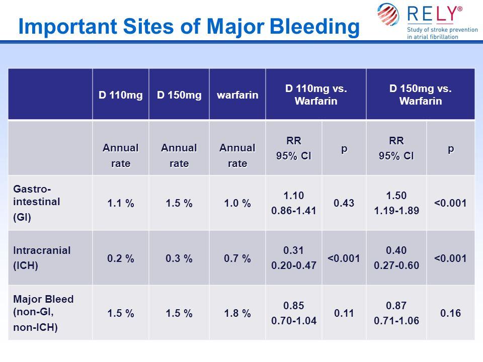 Important Sites of Major Bleeding D 110mgD 150mgwarfarin D 110mg vs. Warfarin D 150mg vs. Warfarin AnnualrateAnnualrateAnnualrateRR 95% CI pRR p Gastr