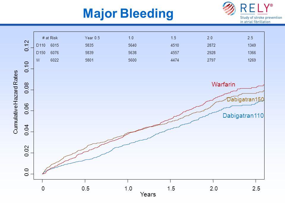 Major Bleeding Years Cumulative Hazard Rates 0.0 0.02 0.04 0.06 0.08 0.10 0.12 00.51.01.52.02.5 Dabigatran110 Dabigatran150 Warfarin # at RiskYear 0.5