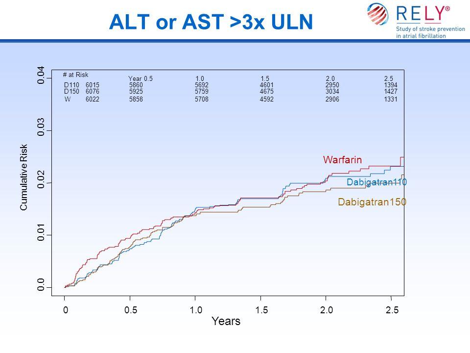 ALT or AST >3x ULN Years Cumulative Risk 0.0 0.01 0.02 0.03 0.04 00.51.01.52.02.5 Dabigatran110 Dabigatran150 Warfarin # at Risk Year 0.51.01.52.02.5