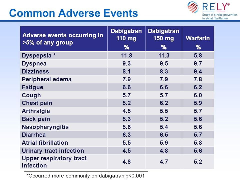 Adverse events occurring in >5% of any group Dabigatran 110 mg% Dabigatran 150 mg% Warfarin% Dyspepsia *11.811.35.8 Dyspnea9.39.59.7 Dizziness8.18.39.