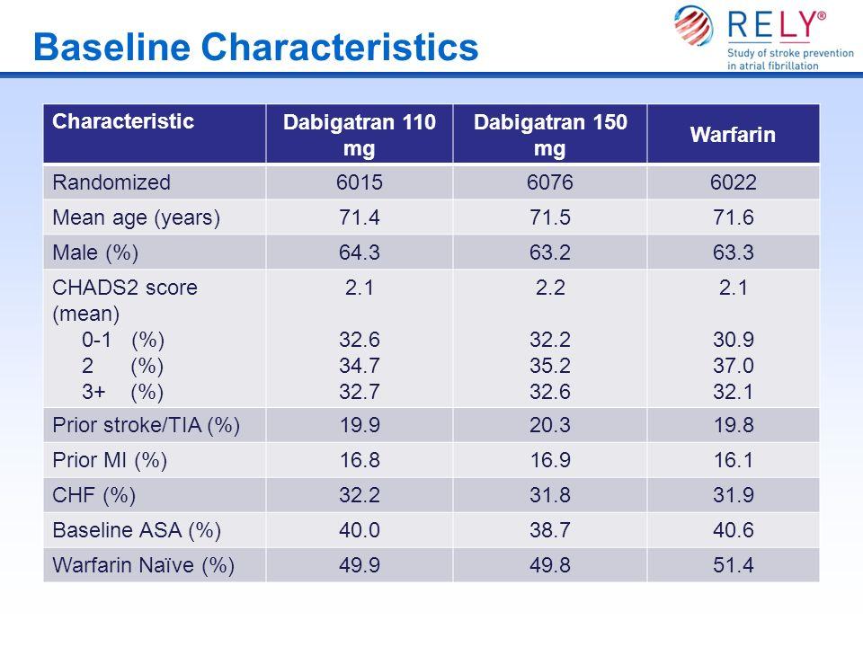 Baseline Characteristics Characteristic Dabigatran 110 mg Dabigatran 150 mg Warfarin Randomized 601560766022 Mean age (years) 71.471.571.6 Male (%) 64