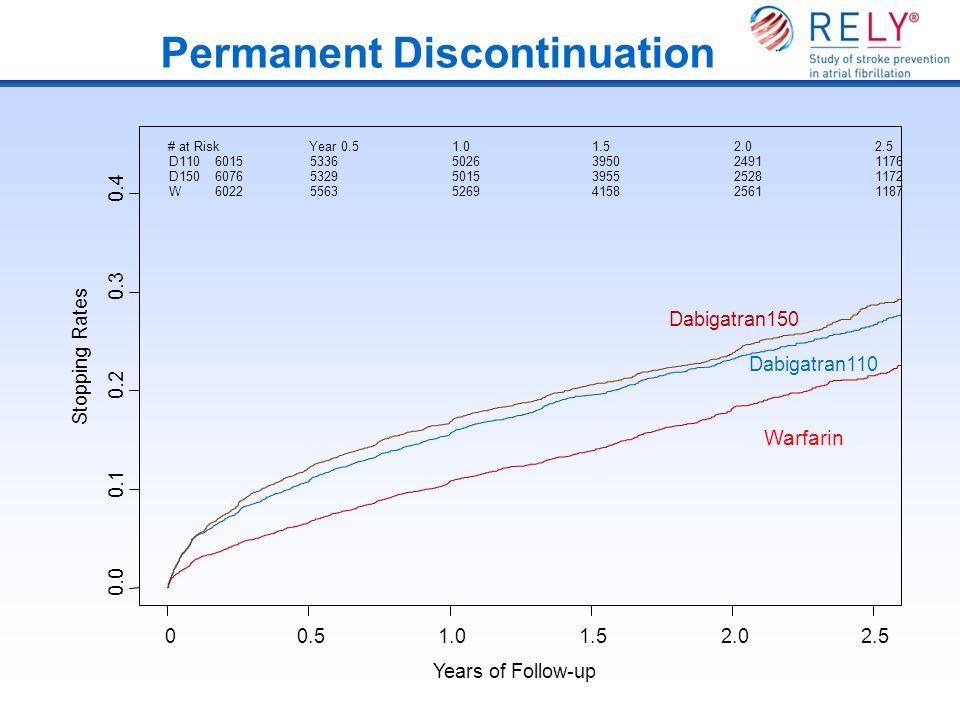 Permanent Discontinuation Years of Follow-up Stopping Rates 0.0 0.1 0.2 0.3 0.4 00.51.01.52.02.5 Dabigatran110 Dabigatran150 Warfarin D110 D150 W # at