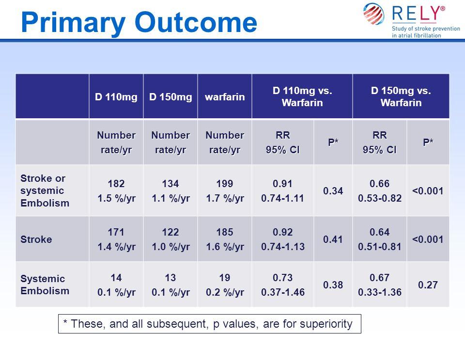 Primary Outcome D 110mgD 150mgwarfarin D 110mg vs. Warfarin D 150mg vs. Warfarin Numberrate/yrNumberrate/yrNumberrate/yrRR 95% CI P*RR P* Stroke or sy