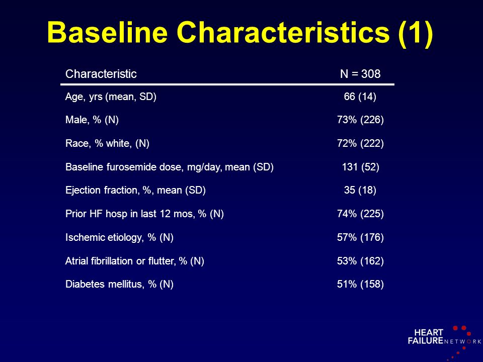 Baseline Characteristics (1) CharacteristicN = 308 Age, yrs (mean, SD)66 (14) Male, % (N)73% (226) Race, % white, (N)72% (222) Baseline furosemide dos