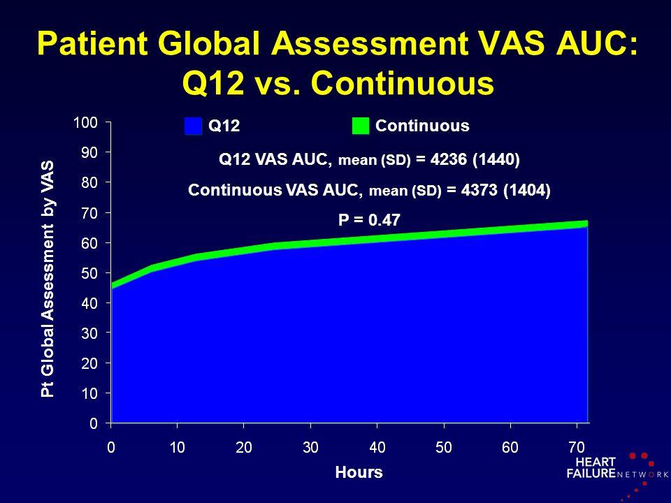 Patient Global Assessment VAS AUC: Q12 vs. Continuous Pt Global Assessment by VAS Q12 VAS AUC, mean (SD) = 4236 (1440) Continuous VAS AUC, mean (SD) =
