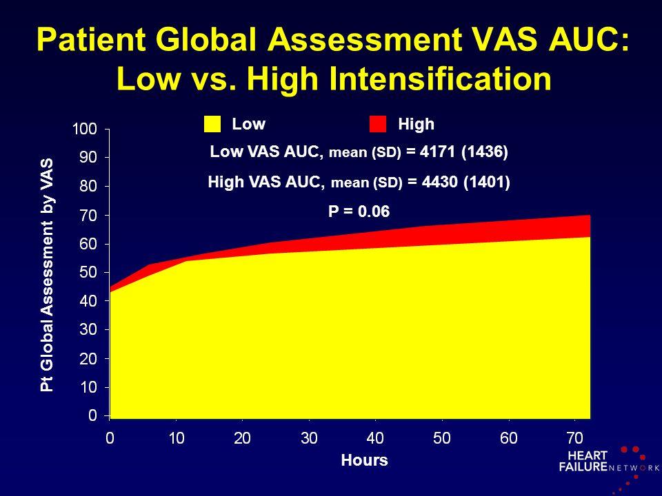 Patient Global Assessment VAS AUC: Low vs. High Intensification Hours Pt Global Assessment by VAS LowHigh Low VAS AUC, mean (SD) = 4171 (1436) High VA